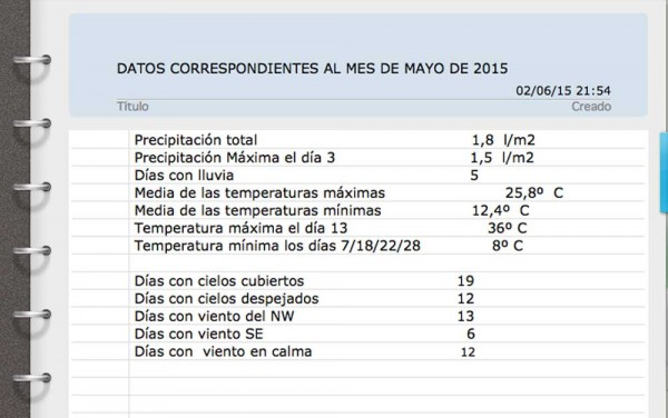 Datos